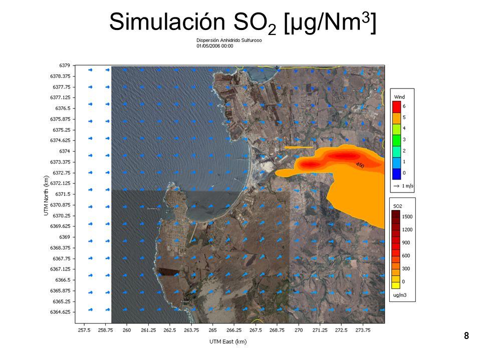Simulación SO2 [µg/Nm3]